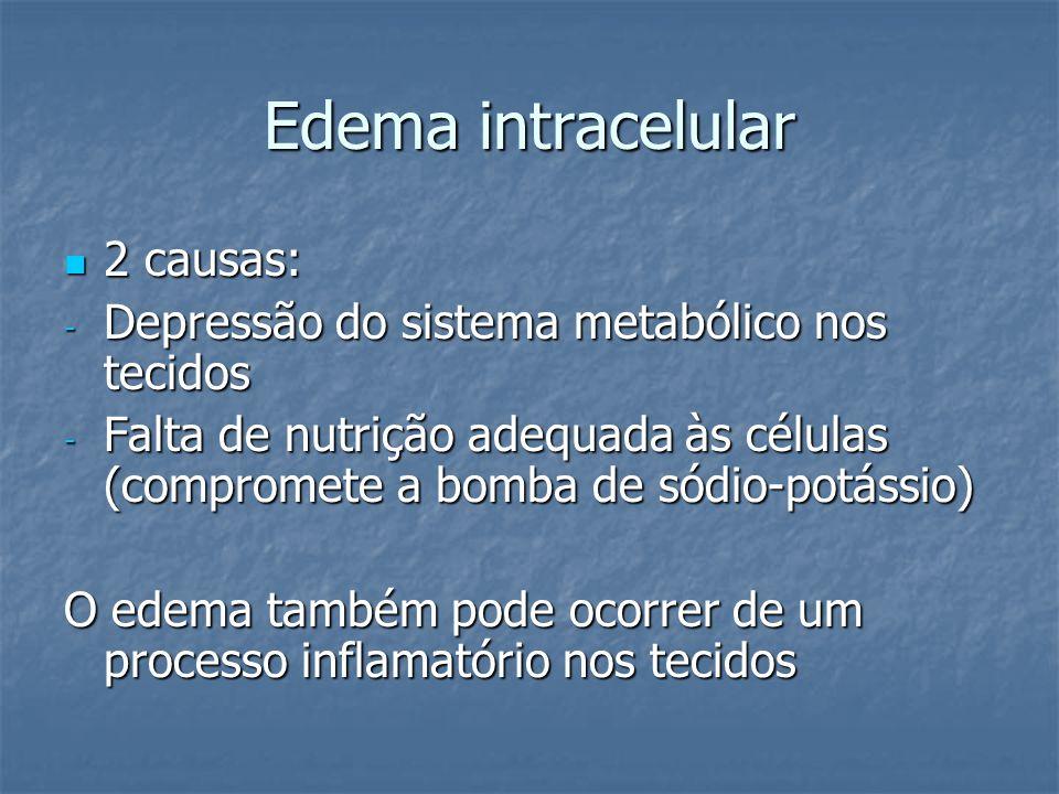 Edema intracelular  2 causas: - Depressão do sistema metabólico nos tecidos - Falta de nutrição adequada às células (compromete a bomba de sódio-potá