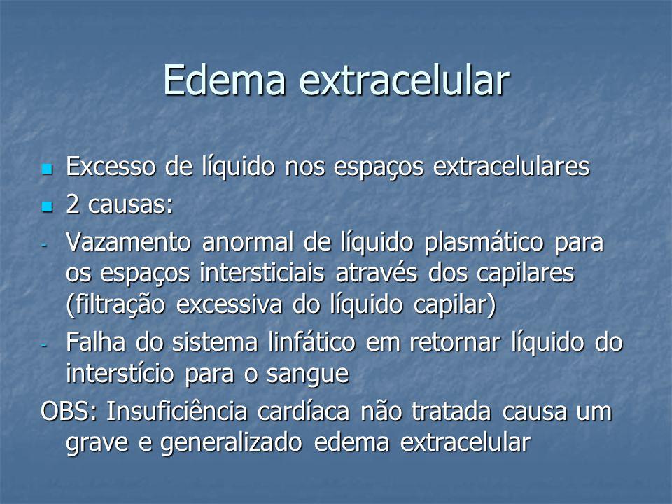 Edema extracelular  Excesso de líquido nos espaços extracelulares  2 causas: - Vazamento anormal de líquido plasmático para os espaços intersticiais