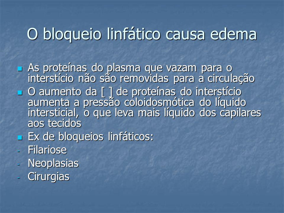 O bloqueio linfático causa edema  As proteínas do plasma que vazam para o interstício não são removidas para a circulação  O aumento da [ ] de prote