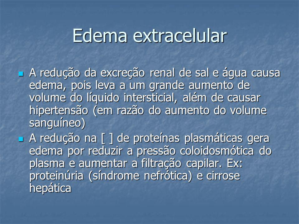 Edema extracelular  A redução da excreção renal de sal e água causa edema, pois leva a um grande aumento de volume do líquido intersticial, além de c