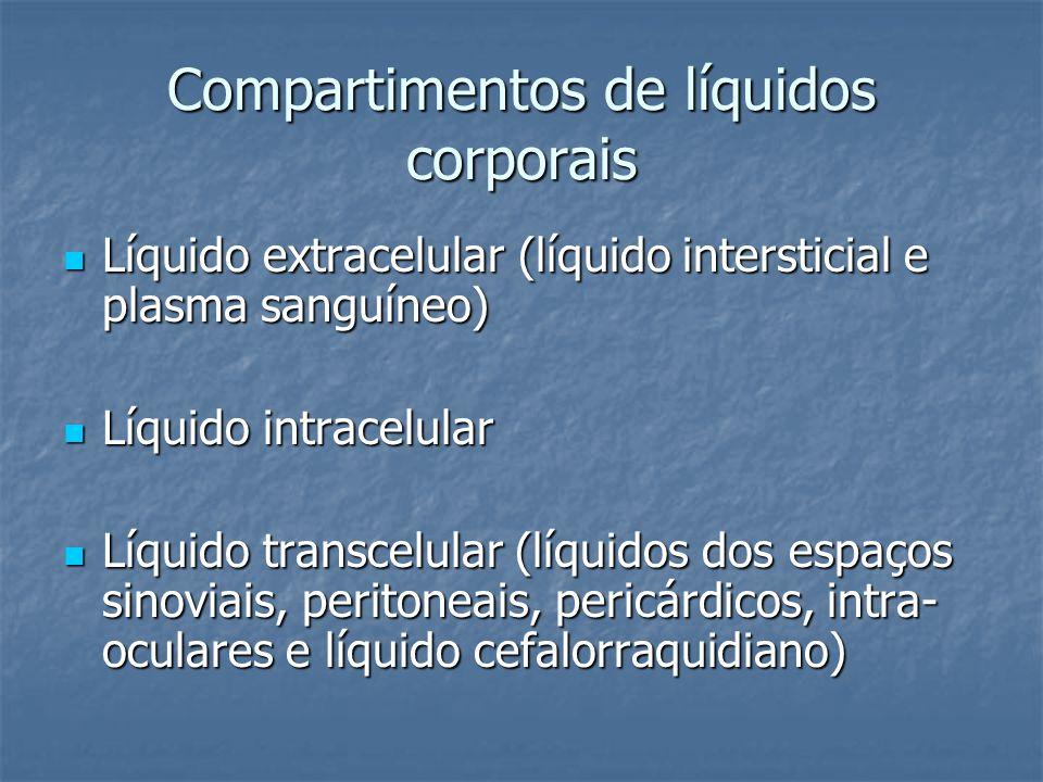 Compartimentos de líquidos corporais  Adulto de 70 Kg: - 60% peso= água (42 L) : 40% peso= líquido intracelular 20% peso= líquido extracelular líq intersticial (3/4 líq extracel) plasma (1/4 líq extracel) plasma (1/4 líq extracel) OBS: Trocas entre plasma e líq intersticial; composição semelhante, exceto proteínas - Esse percentual pode variar com o sexo, idade e % de gordura corporal