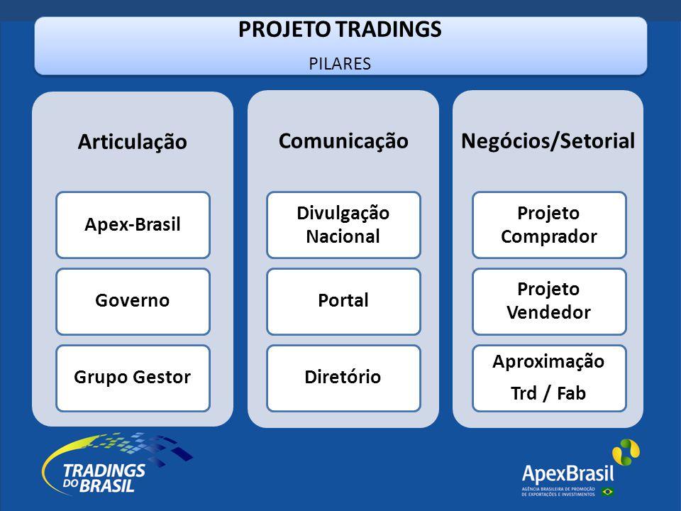 PROJETO TRADINGS PILARES Articulação Apex-BrasilGovernoGrupo Gestor Comunicação Divulgação Nacional PortalDiretório Negócios/Setorial Projeto Comprado