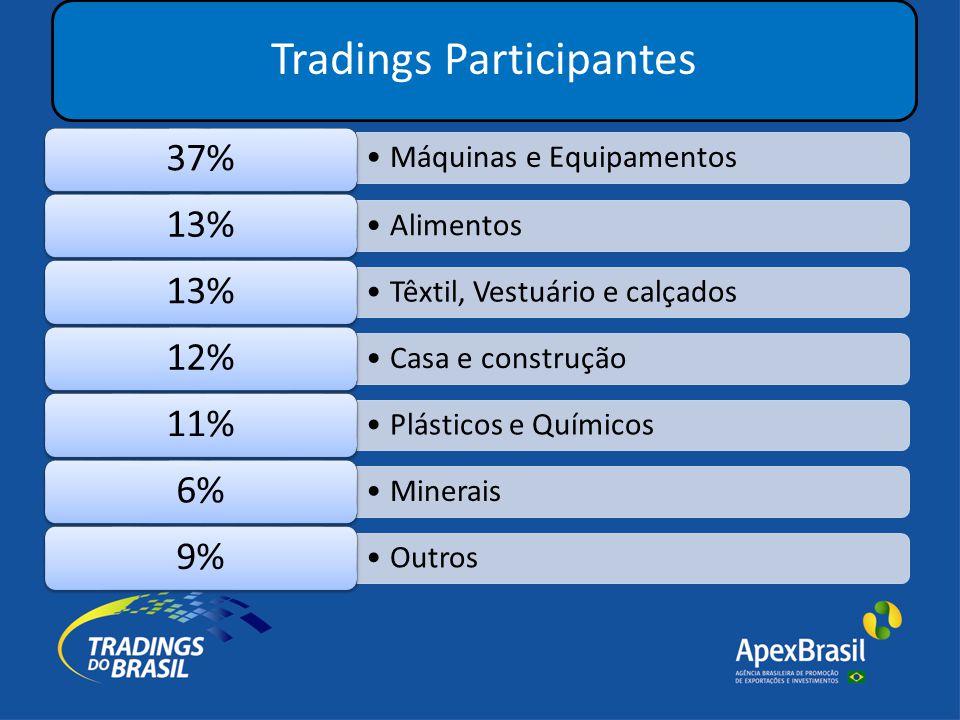 Tradings Participantes •Máquinas e Equipamentos 37% •Alimentos 13% •Têxtil, Vestuário e calçados 13% •Casa e construção 12% •Plásticos e Químicos 11% •Minerais 6% •Outros 9%