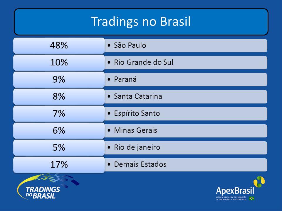 Tradings no Brasil •São Paulo 48% •Rio Grande do Sul 10% •Paraná 9% •Santa Catarina 8% •Espírito Santo 7% •Minas Gerais 6% •Rio de janeiro 5% •Demais Estados 17%