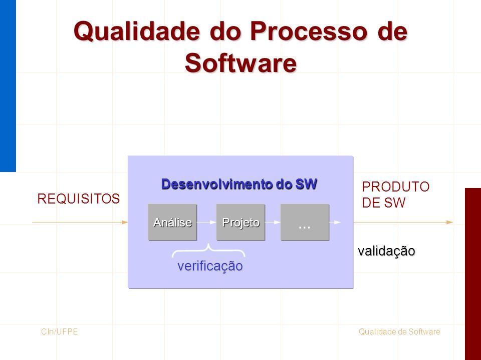 Qualidade de SoftwareCIn/UFPE Desenvolvimento do SW REQUISITOS PRODUTO DE SW AnáliseProjeto … verificação validação Qualidade do Processo de Software