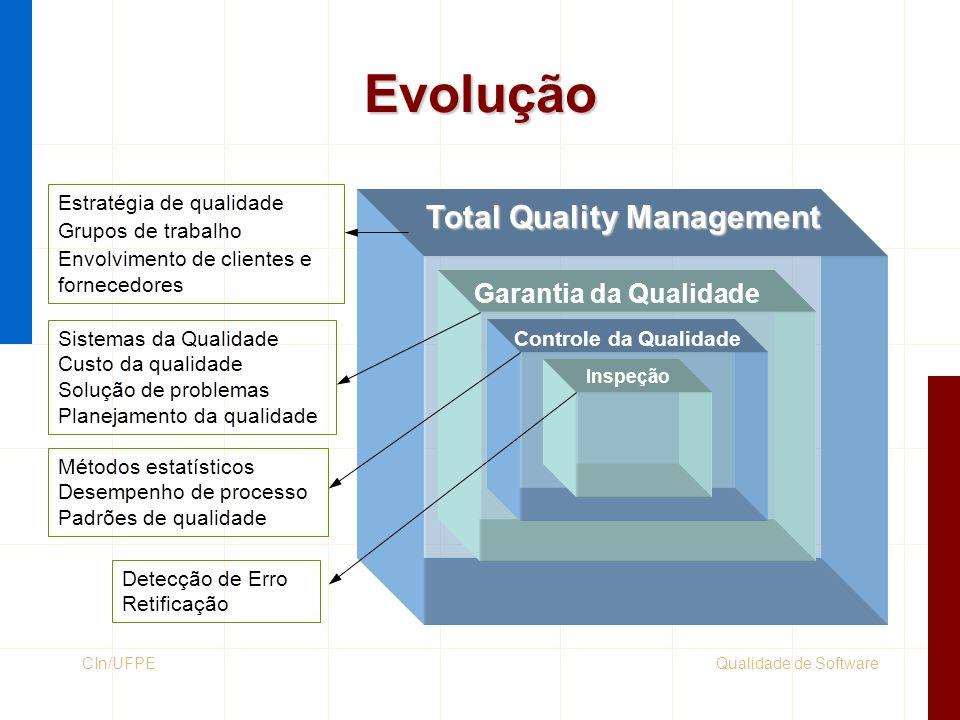 Qualidade de SoftwareCIn/UFPE Evolução Total Quality Management Garantia da Qualidade Controle da Qualidade Inspeção Detecção de Erro Retificação Méto