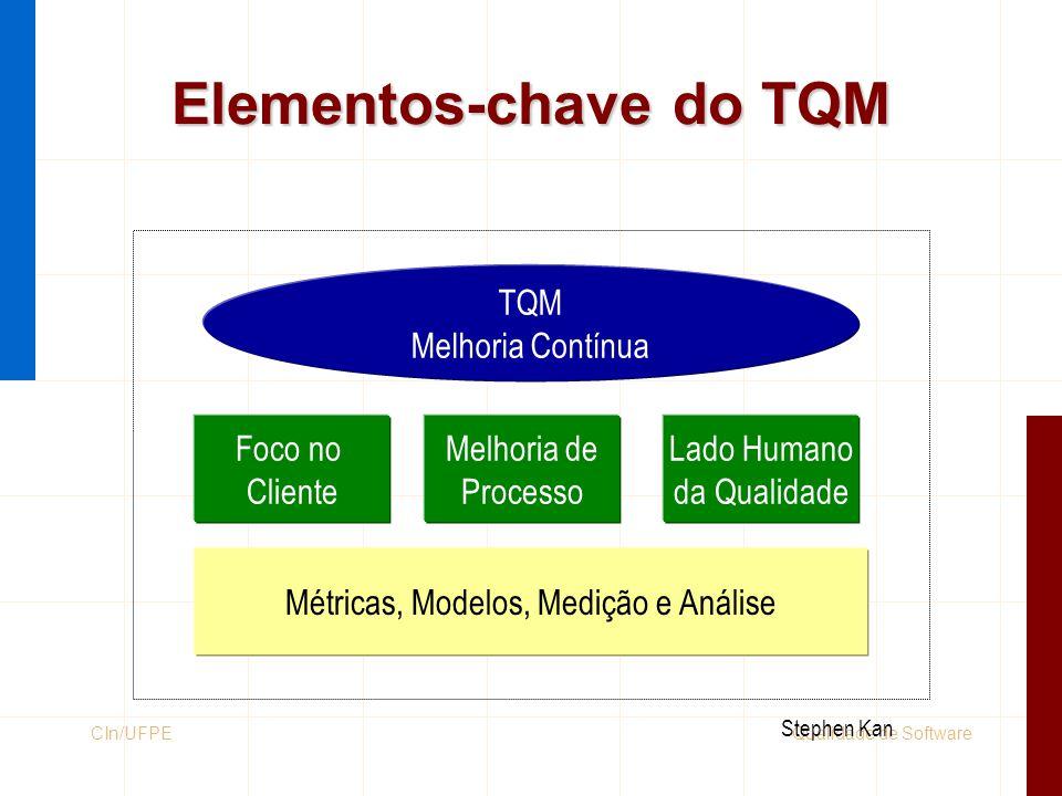 Qualidade de SoftwareCIn/UFPE Elementos-chave do TQM TQM Melhoria Contínua Foco no Cliente Melhoria de Processo Lado Humano da Qualidade Métricas, Mod