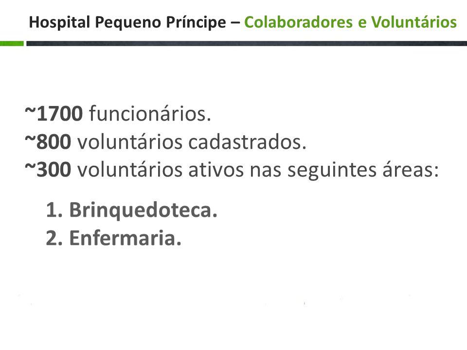 Hospital Pequeno Príncipe – Colaboradores e Voluntários ~1700 funcionários.