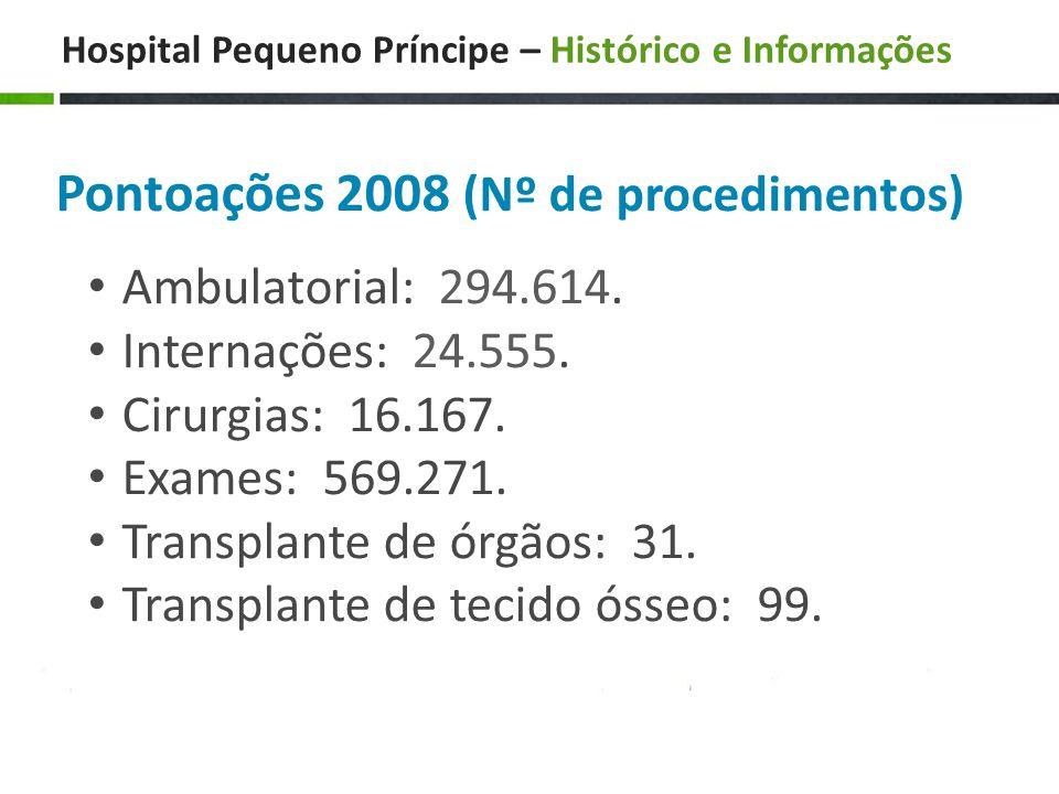 Hospital Pequeno Príncipe – Histórico e Informações Pontoações 2008 (Nº de procedimentos) • Ambulatorial: 294.614.