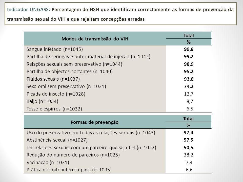 Indicador UNGASS: Percentagem de HSH que identificam correctamente as formas de prevenção da transmissão sexual do VIH e que rejeitam concepções errad
