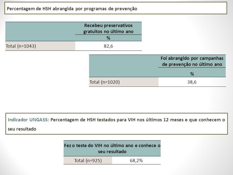 Recebeu preservativos gratuitos no último ano % Total (n=1043)82,6 Foi abrangido por campanhas de prevenção no último ano % Total (n=1020)38,6 Percentagem de HSH abrangida por programas de prevenção Indicador UNGASS: Percentagem de HSH testados para VIH nos últimos 12 meses e que conhecem o seu resultado Fez o teste do VIH no último ano e conhece o seu resultado Total (n=925)68,2%