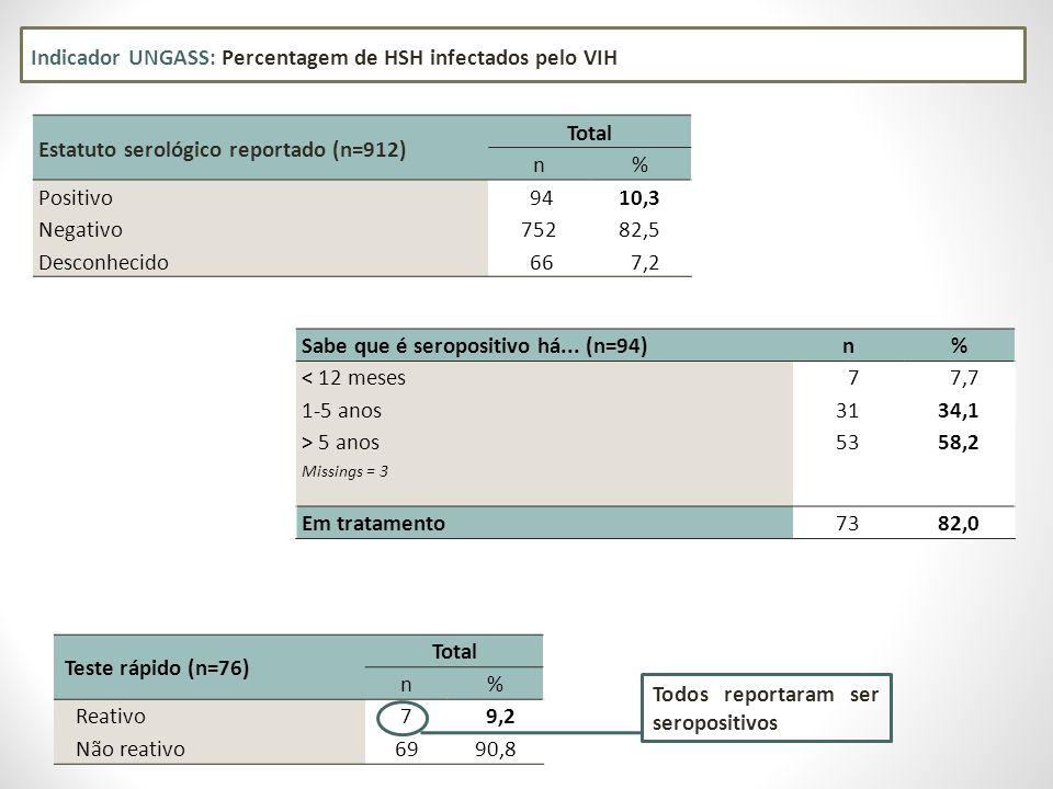Indicador UNGASS: Percentagem de HSH infectados pelo VIH Teste rápido (n=76) Total n% Reativo 7 9,2 Não reativo 6990,8 Estatuto serológico reportado (n=912) Total n% Positivo 9410,3 Negativo75282,5 Desconhecido 66 7,2 Todos reportaram ser seropositivos Sabe que é seropositivo há...