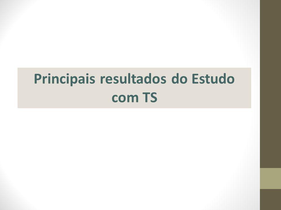 Principais resultados do Estudo com TS
