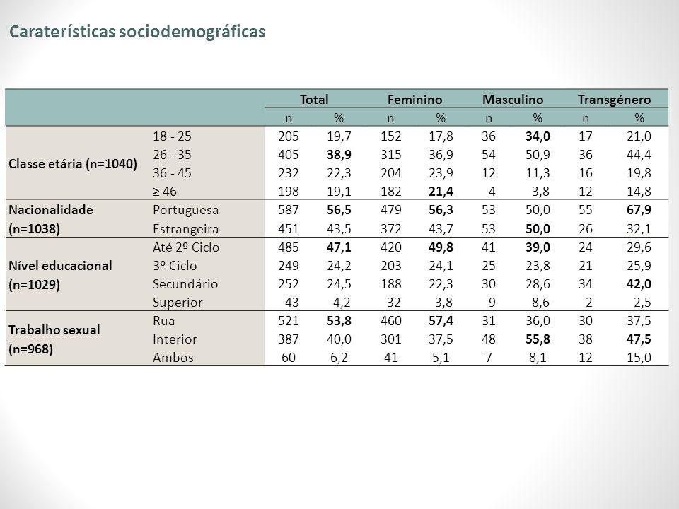 Caraterísticas sociodemográficas TotalFemininoMasculinoTransgénero n%n%n%n% Classe etária (n=1040) 18 - 2520519,715217,83634,01721,0 26 - 3540538,931536,95450,93644,4 36 - 4523222,320423,91211,31619,8 ≥ 4619819,118221,4 4 3,81214,8 Nacionalidade (n=1038) Portuguesa58756,547956,35350,05567,9 Estrangeira45143,537243,75350,02632,1 Nível educacional (n=1029) Até 2º Ciclo48547,142049,84139,02429,6 3º Ciclo24924,220324,12523,82125,9 Secundário25224,518822,33028,63442,0 Superior 43 4,2 32 3,8 9 8,6 2 2,5 Trabalho sexual (n=968) Rua52153,846057,43136,03037,5 Interior38740,030137,54855,83847,5 Ambos606,2415,178,11215,0