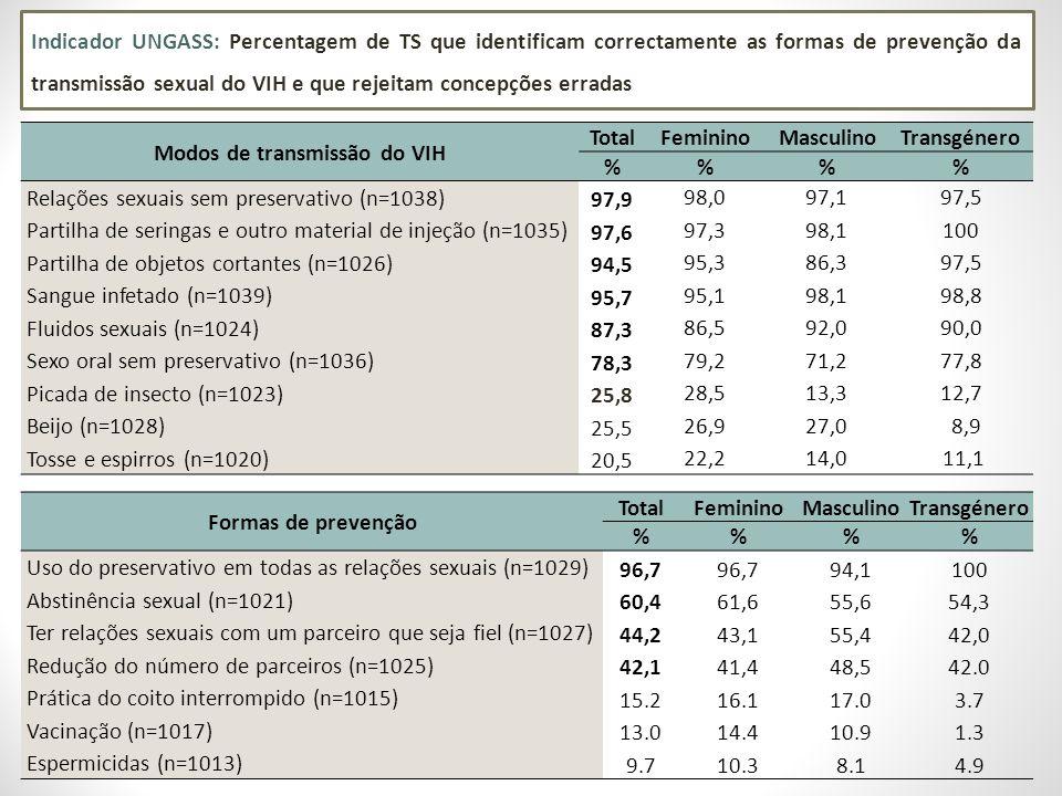 Indicador UNGASS: Percentagem de TS que identificam correctamente as formas de prevenção da transmissão sexual do VIH e que rejeitam concepções erradas Modos de transmissão do VIH TotalFemininoMasculinoTransgénero %% Relações sexuais sem preservativo (n=1038) 97,9 98,097,197,5 Partilha de seringas e outro material de injeção (n=1035) 97,6 97,398,1100 Partilha de objetos cortantes (n=1026) 94,5 95,386,397,5 Sangue infetado (n=1039) 95,7 95,198,198,8 Fluidos sexuais (n=1024) 87,3 86,592,090,0 Sexo oral sem preservativo (n=1036) 78,3 79,271,277,8 Picada de insecto (n=1023) 25,8 28,513,312,7 Beijo (n=1028) 25,5 26,927,0 8,9 Tosse e espirros (n=1020) 20,5 22,214,0 11,1 Formas de prevenção TotalFemininoMasculinoTransgénero %% Uso do preservativo em todas as relações sexuais (n=1029) 96,7 94,1100 Abstinência sexual (n=1021) 60,461,655,654,3 Ter relações sexuais com um parceiro que seja fiel (n=1027) 44,243,155,442,0 Redução do número de parceiros (n=1025) 42,141,448,542.0 Prática do coito interrompido (n=1015) 15.216.117.03.7 Vacinação (n=1017) 13.014.410.91.3 Espermicidas (n=1013) 9.710.38.14.9