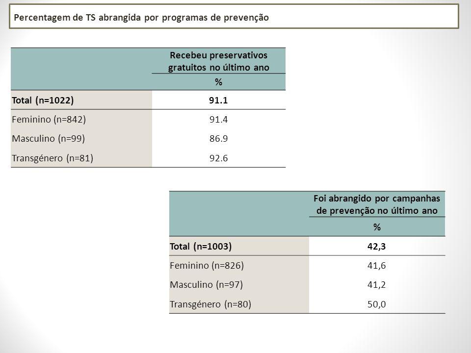 Recebeu preservativos gratuitos no último ano % Total (n=1022)91.1 Feminino (n=842)91.4 Masculino (n=99)86.9 Transgénero (n=81)92.6 Foi abrangido por campanhas de prevenção no último ano % Total (n=1003)42,3 Feminino (n=826)41,6 Masculino (n=97)41,2 Transgénero (n=80)50,0 Percentagem de TS abrangida por programas de prevenção