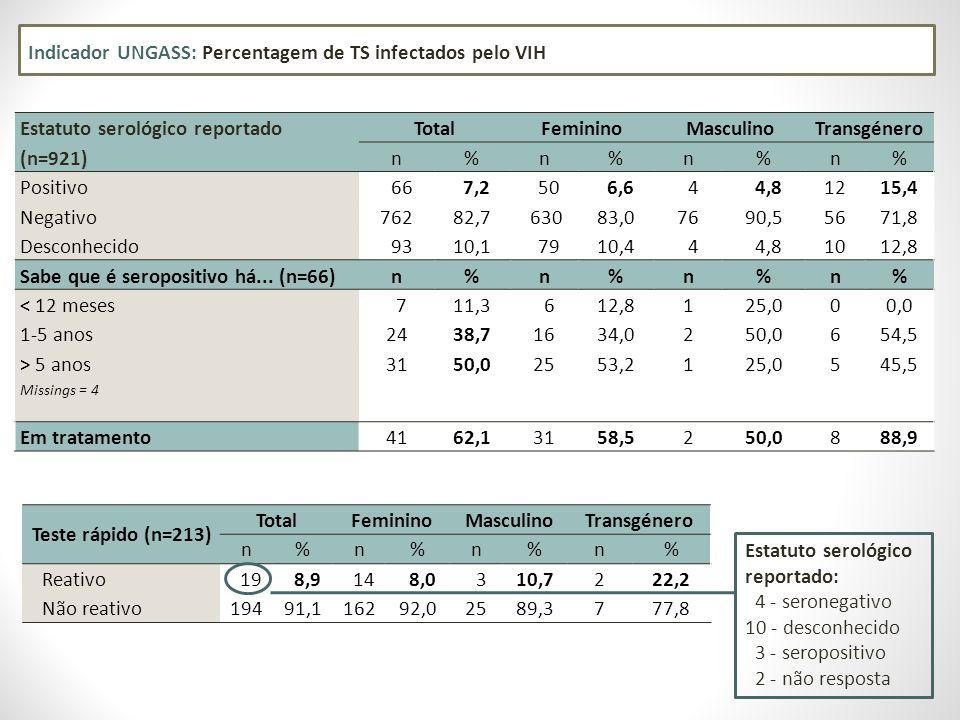 Indicador UNGASS: Percentagem de TS infectados pelo VIH Estatuto serológico reportado (n=921) TotalFemininoMasculinoTransgénero n%n%n%n% Positivo 66 7,2 50 6,6 4 4,81215,4 Negativo76282,7 63083,07690,55671,8 Desconhecido 9310,1 7910,4 4 4,81012,8 Sabe que é seropositivo há...