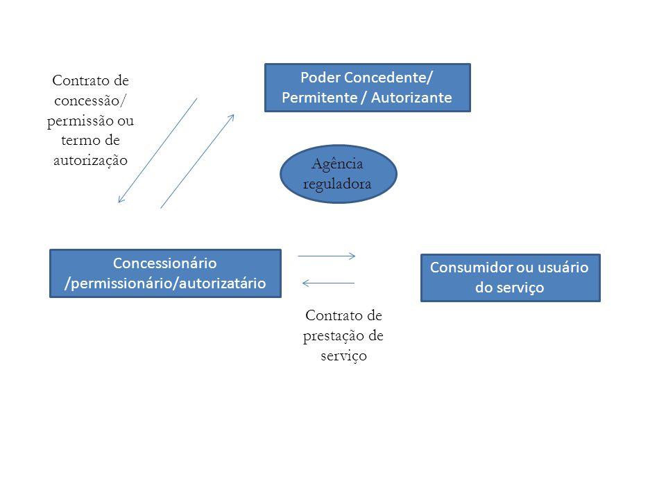 Poder Concedente/ Permitente / Autorizante Concessionário /permissionário/autorizatário Consumidor ou usuário do serviço Contrato de concessão/ permissão ou termo de autorização Contrato de prestação de serviço Agência reguladora