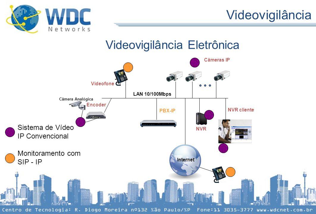 Videovigilância Eletrônica Videovigilância PBX-IP NVR cliente Encoder Câmeras IP NVR Videofone LAN 10/100Mbps Câmera Analógica Internet Sistema de Víd