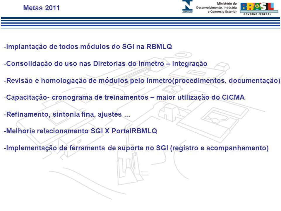 -Implantação de todos módulos do SGI na RBMLQ -Consolidação do uso nas Diretorias do Inmetro – Integração -Revisão e homologação de módulos pelo Inmetro(procedimentos, documentação) -Capacitação- cronograma de treinamentos – maior utilização do CICMA -Refinamento, sintonia fina, ajustes...