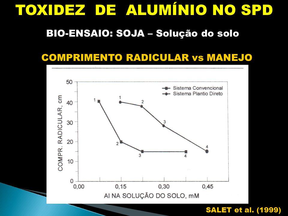 TOXIDEZ DE ALUMÍNIO NO SPD BIO-ENSAIO: SOJA – Solução do solo COMPRIMENTO RADICULAR vs MANEJO SALET et al.