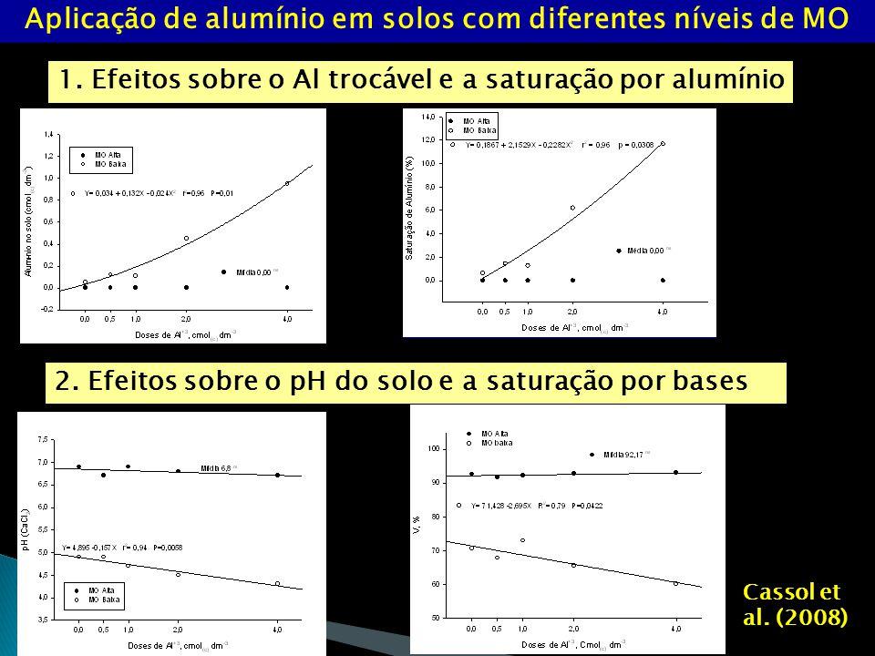 Aplicação de alumínio em solos com diferentes níveis de MO 1.