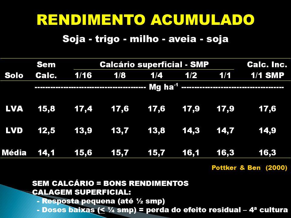 RENDIMENTO ACUMULADO Soja - trigo - milho - aveia - soja SEM CALCÁRIO = BONS RENDIMENTOS CALAGEM SUPERFICIAL: - Resposta pequena (até ½ smp) - Doses baixas (< ¼ smp) = perda do efeito residual – 4ª cultura Pottker & Ben (2000)