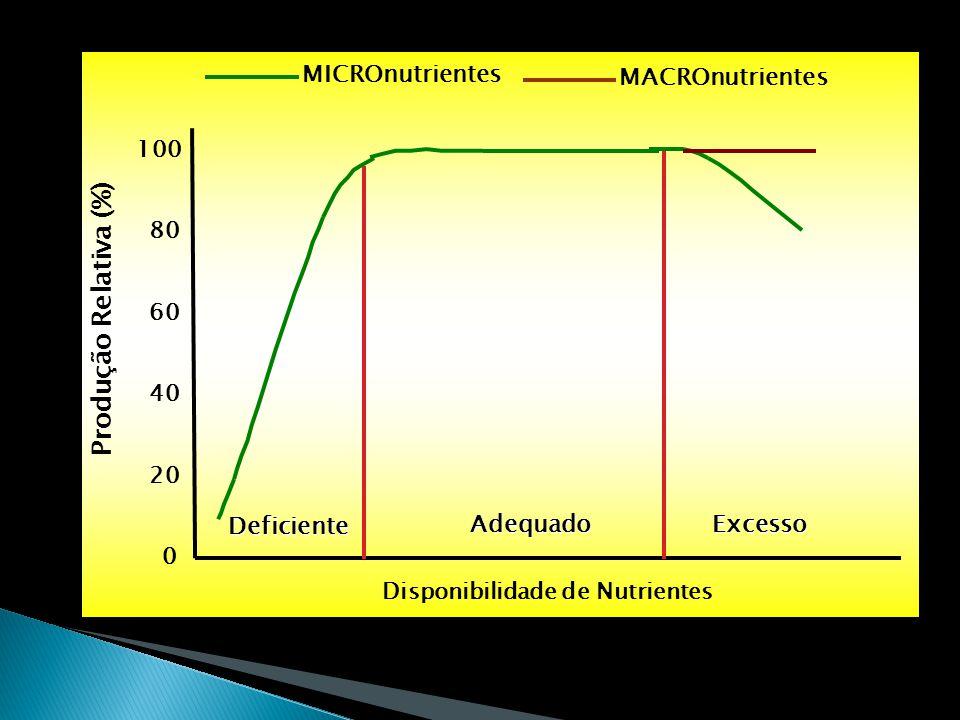 0 20 40 60 80 100 Disponibilidade de Nutrientes Produção Relativa (%) MICROnutrientes MACROnutrientes Deficiente AdequadoExcesso