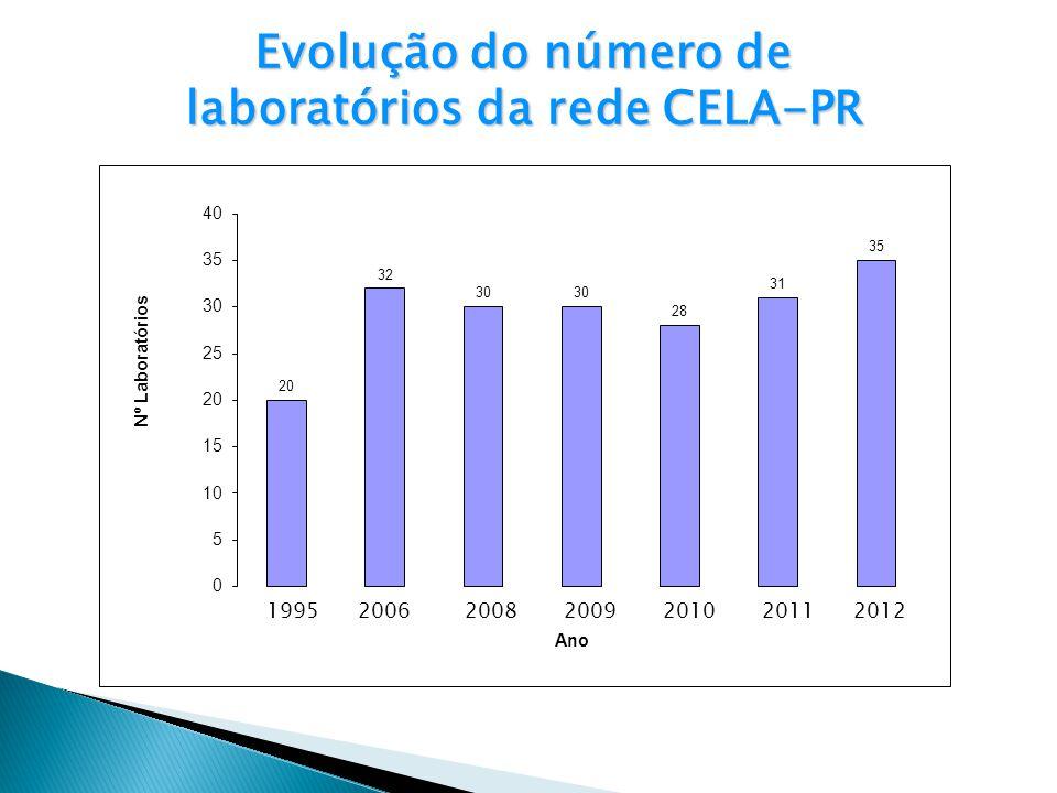2011 Evolução do número de laboratórios da rede CELA-PR 201020092008200619952012