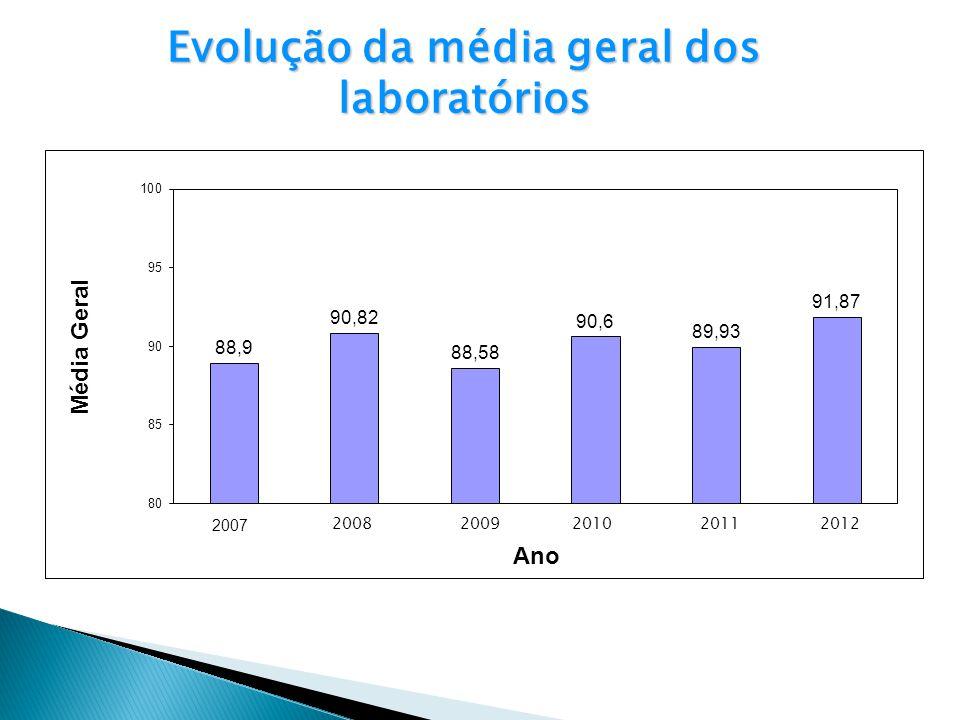 Evolução da média geral dos laboratórios 20082009201020112012