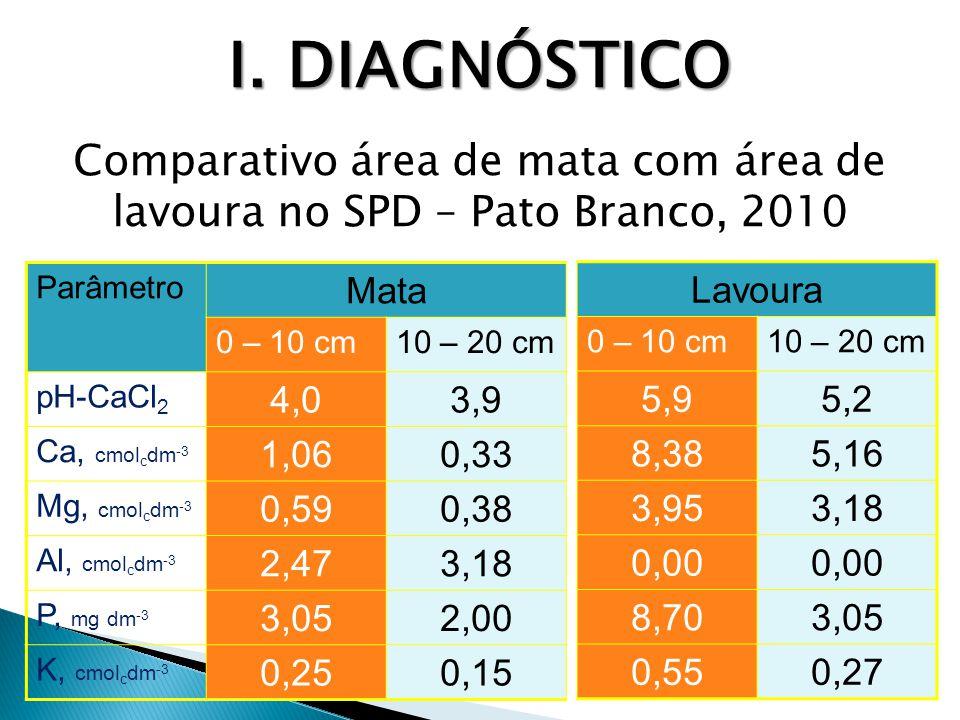 Aplicação de P 2 O 5 e K 2 OProdutividade de grãos Trigo (inverno)Milho (verão)TrigoMilho ns --------------- kg/ha ----------------- Testemunha1.564 b9.346 100% TLi100% MLi1.816 a8.520 100% TLi + 100% MLa1.879 a8.502 100% TLi + 100% MLi1.858 a8.909 100% TLi + 40% MLa60% MLi1.879 a8.939 100% TLa + 100% MLa1.823 a9.126 100% TLa + 40% MLa60% MLi1.681 ab8.857 100% TLa100% MLa1.816 a8.449 100% TLa100% MLi1.752 ab9.018 TLi = adubação recomendada para o trigo na linha de semeadura; TLa = adubação recomendada para o trigo aplicada a lanço na semeadura; MLi = adubação recomendada para o milho na linha de semeadura; MLa = adubação recomendada para o milho aplicada a lanço na semeadura.