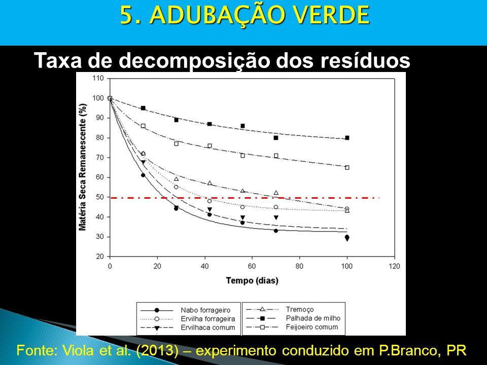 Fonte: Viola et al.