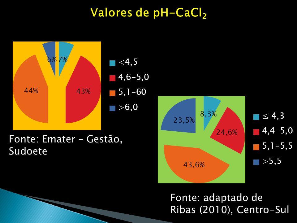Valores de pH-CaCl 2 Fonte: Emater – Gestão, Sudoete Fonte: adaptado de Ribas (2010), Centro-Sul