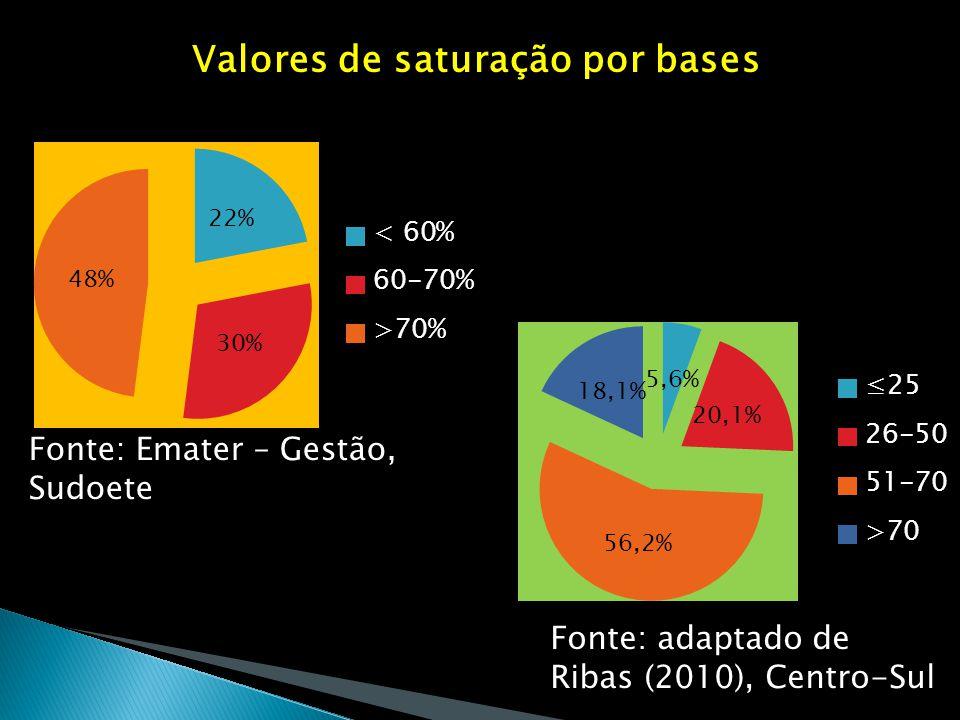 Valores de saturação por bases Fonte: Emater – Gestão, Sudoete Fonte: adaptado de Ribas (2010), Centro-Sul