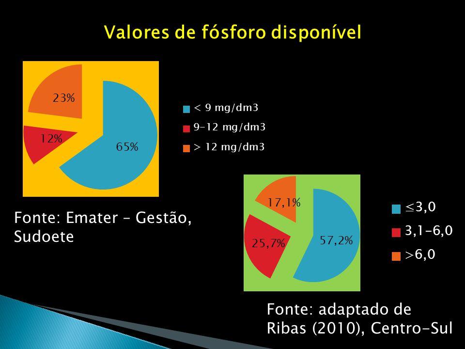 Valores de fósforo disponível Fonte: Emater – Gestão, Sudoete Fonte: adaptado de Ribas (2010), Centro-Sul
