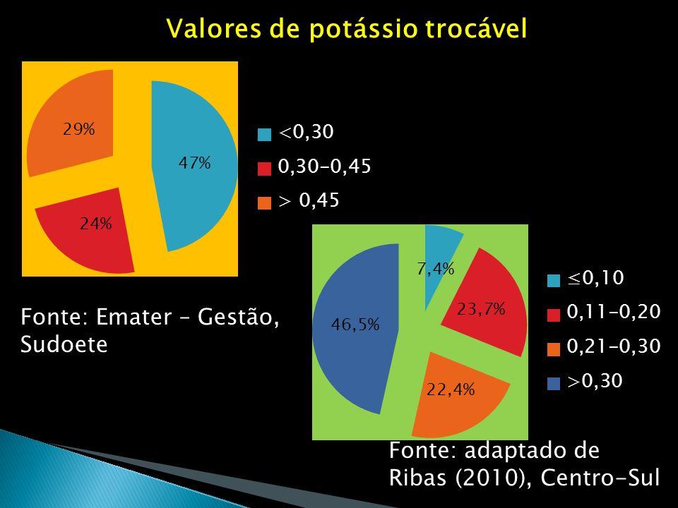 Valores de potássio trocável Fonte: Emater – Gestão, Sudoete Fonte: adaptado de Ribas (2010), Centro-Sul