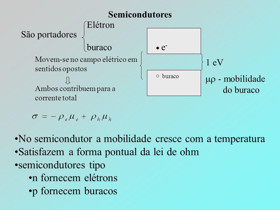 Semicondutores São portadores Elétron buraco 1 eV e-e- buraco Movem-se no campo elétrico em sentidos opostos Ambos contribuem para a corrente total 