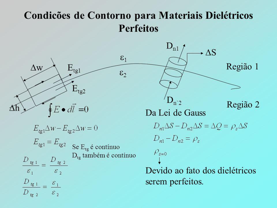 Condicões de Contorno para Materiais Dielétricos Perfeitos Região 1 Região 2   hh ww SS D n1 D n`2 E tg1 E tg2 Se E tg é contínuo D tg t