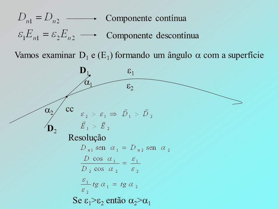 Componente contínua Componente descontínua Vamos examinar D 1 e (E 1 ) formando um ângulo  com a superfície 11 22   D2D2 D1D1 cc Resoluçã