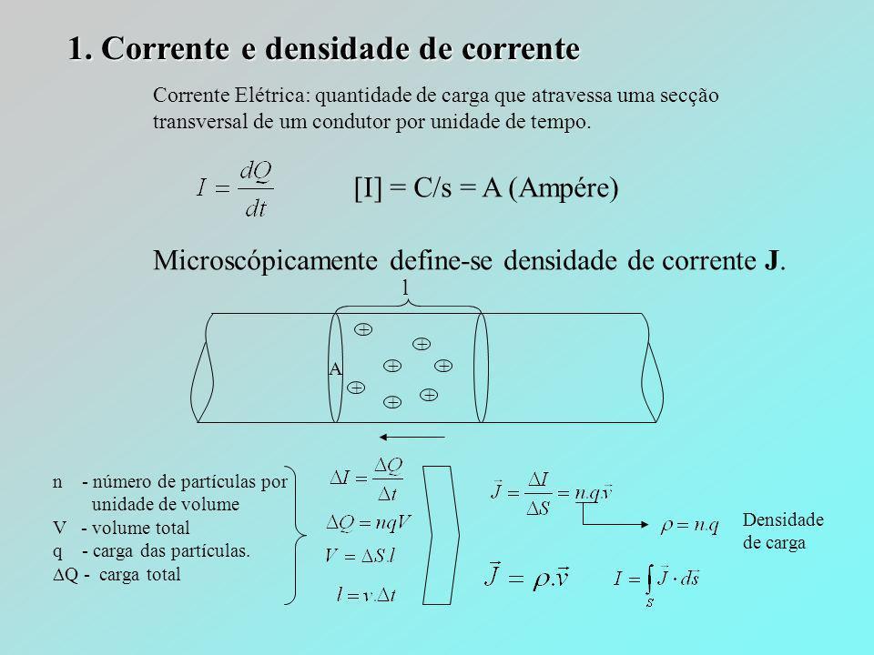 Metade do volume p Molécula por unidade de volume P Elemento de superfície fechada •esta dirigido para fora •o acréscimo líquido das cargas de polarização entro da superfície fechada Lei de Gauss Carga livre da superfície