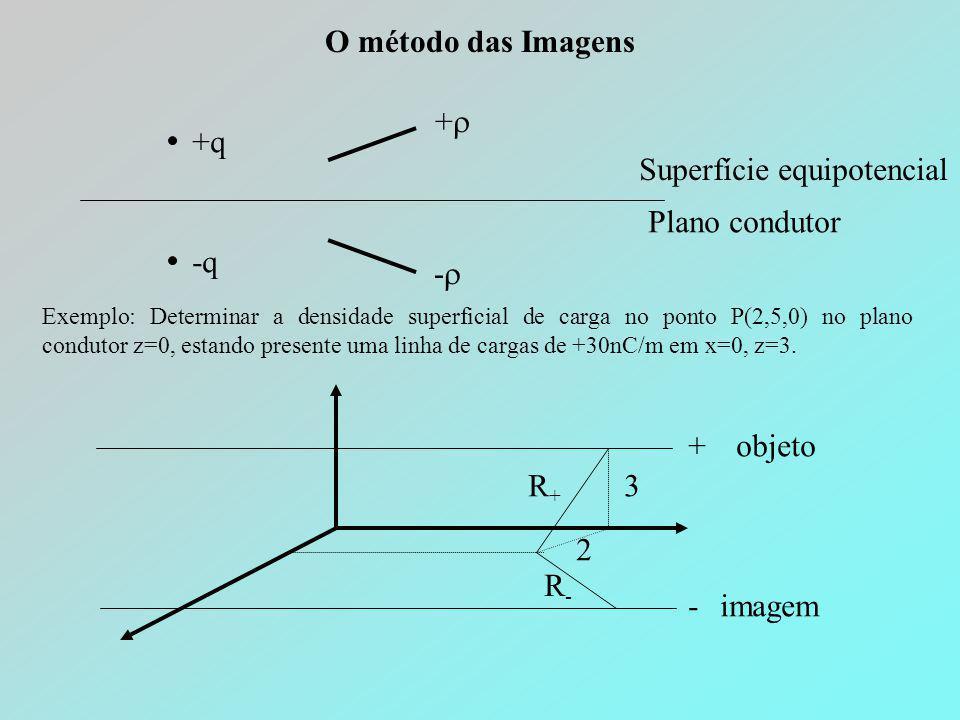 O método das Imagens Superfície equipotencial Plano condutor +q -q ++ -- Exemplo: Determinar a densidade superficial de carga no ponto P(2,5,0) no