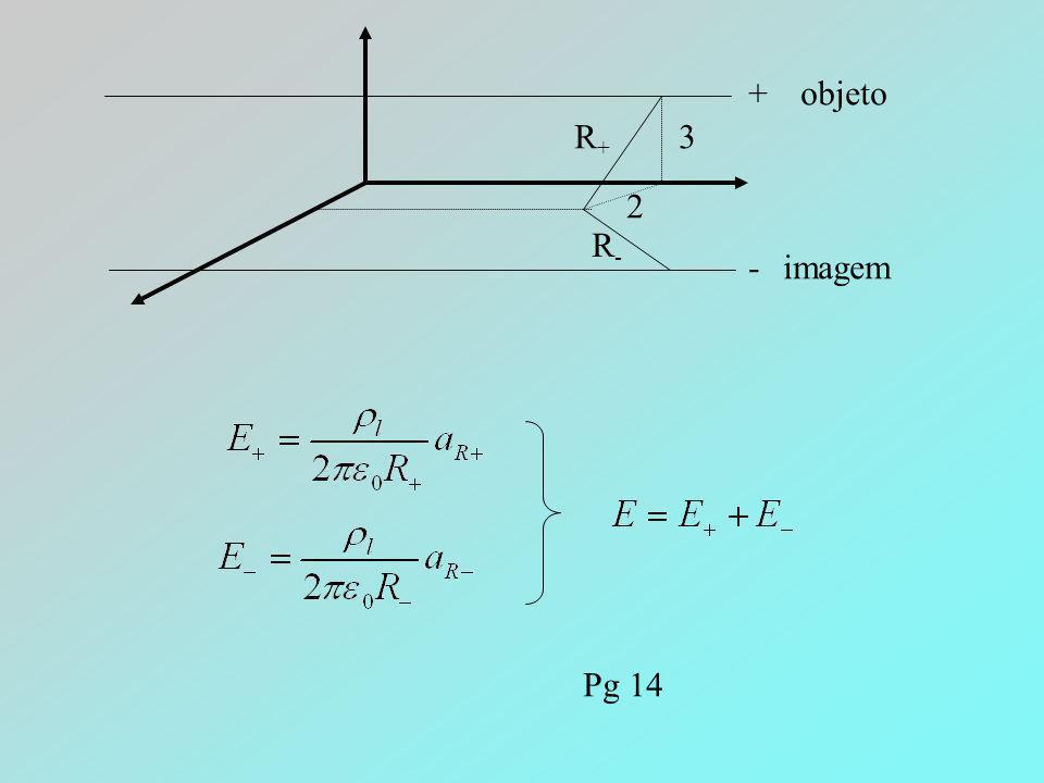 + - 3 2 R+R+ R-R- objeto imagem Pg 14