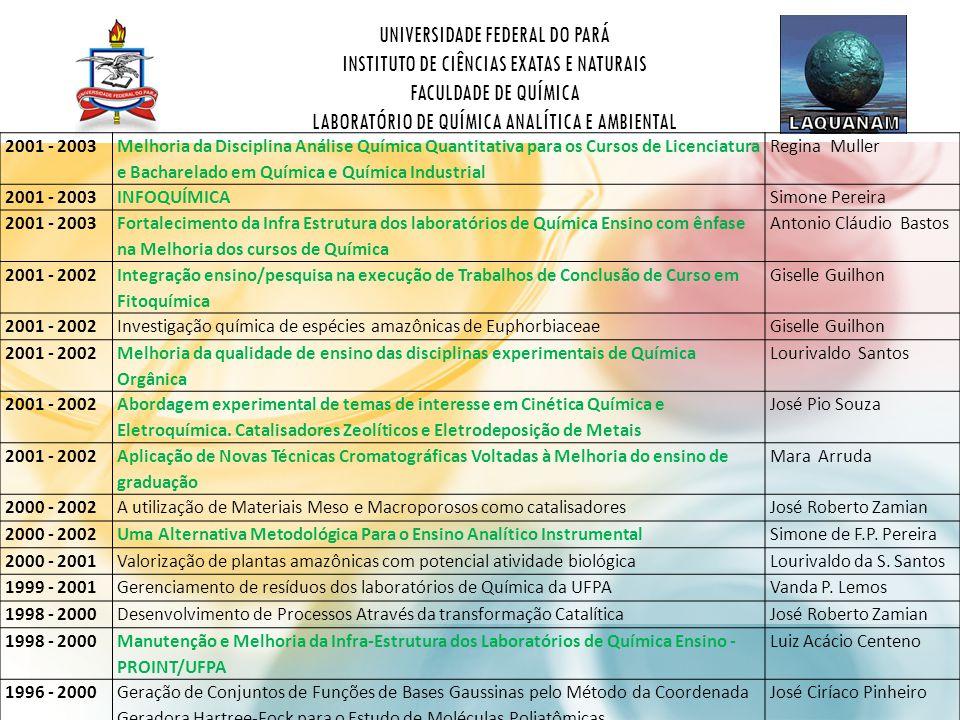 UNIVERSIDADE FEDERAL DO PARÁ INSTITUTO DE CIÊNCIAS EXATAS E NATURAIS FACULDADE DE QUÍMICA LABORATÓRIO DE QUÍMICA ANALÍTICA E AMBIENTAL 2001 - 2003 Melhoria da Disciplina Análise Química Quantitativa para os Cursos de Licenciatura e Bacharelado em Química e Química Industrial Regina Muller 2001 - 2003INFOQUÍMICASimone Pereira 2001 - 2003 Fortalecimento da Infra Estrutura dos laboratórios de Química Ensino com ênfase na Melhoria dos cursos de Química Antonio Cláudio Bastos 2001 - 2002 Integração ensino/pesquisa na execução de Trabalhos de Conclusão de Curso em Fitoquímica Giselle Guilhon 2001 - 2002Investigação química de espécies amazônicas de EuphorbiaceaeGiselle Guilhon 2001 - 2002 Melhoria da qualidade de ensino das disciplinas experimentais de Química Orgânica Lourivaldo Santos 2001 - 2002 Abordagem experimental de temas de interesse em Cinética Química e Eletroquímica.