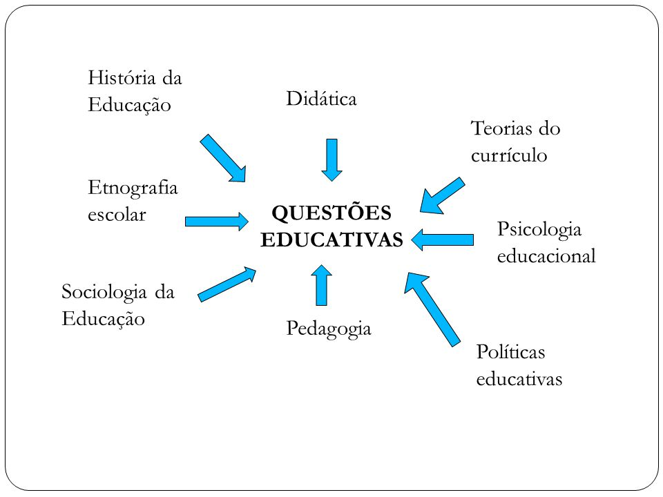 QUESTÕES EDUCATIVAS Didática Pedagogia Etnografia escolar Sociologia da Educação Teorias do currículo Psicologia educacional Políticas educativas Hist