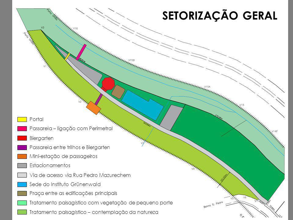 SETORIZAÇÃO GERAL Portal Passarela – ligação com Perimetral Biergarten Passarela entre trilhos e Biergarten Mini-estação de passageiros Estacionamento