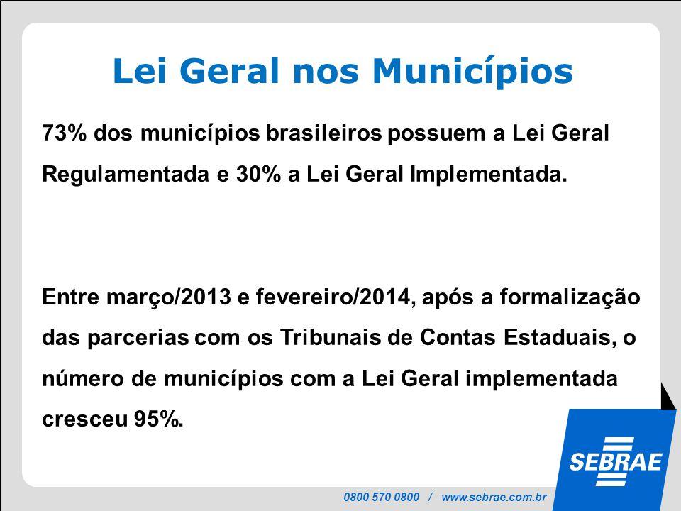0800 570 0800 / www.sebrae.com.br 73% dos municípios brasileiros possuem a Lei Geral Regulamentada e 30% a Lei Geral Implementada. Entre março/2013 e