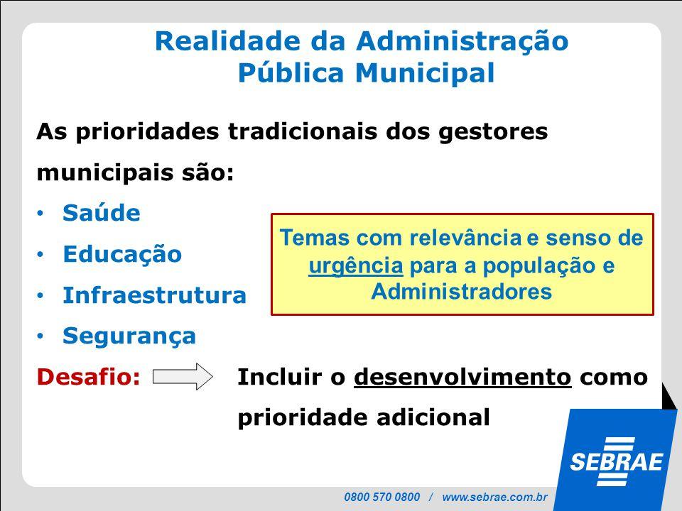 0800 570 0800 / www.sebrae.com.br Realidade da Administração Pública Municipal As prioridades tradicionais dos gestores municipais são: • Saúde • Educ