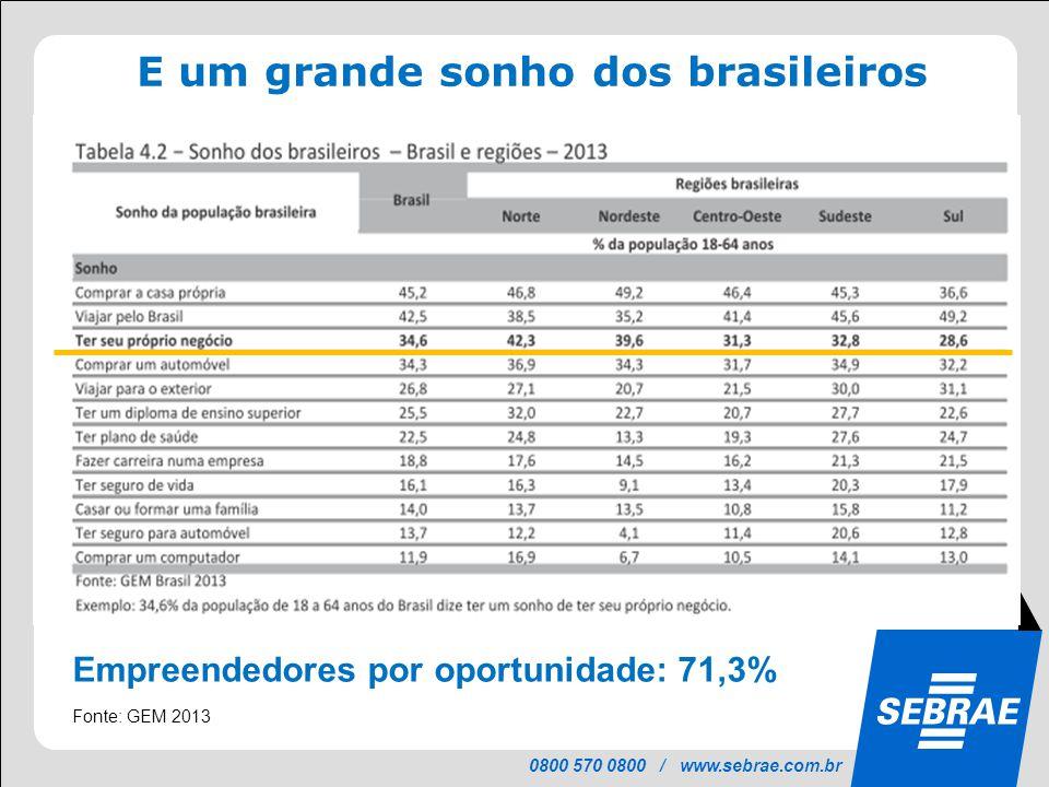 0800 570 0800 / www.sebrae.com.br E um grande sonho dos brasileiros Fonte: GEM 2013 Empreendedores por oportunidade: 71,3%