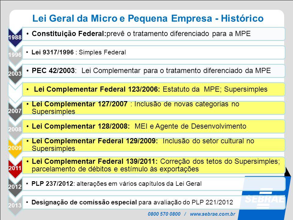 0800 570 0800 / www.sebrae.com.br 1988 •Constituição Federal:prevê o tratamento diferenciado para a MPE 1996 •Lei 9317/1996 : Simples Federal 2003 •PE
