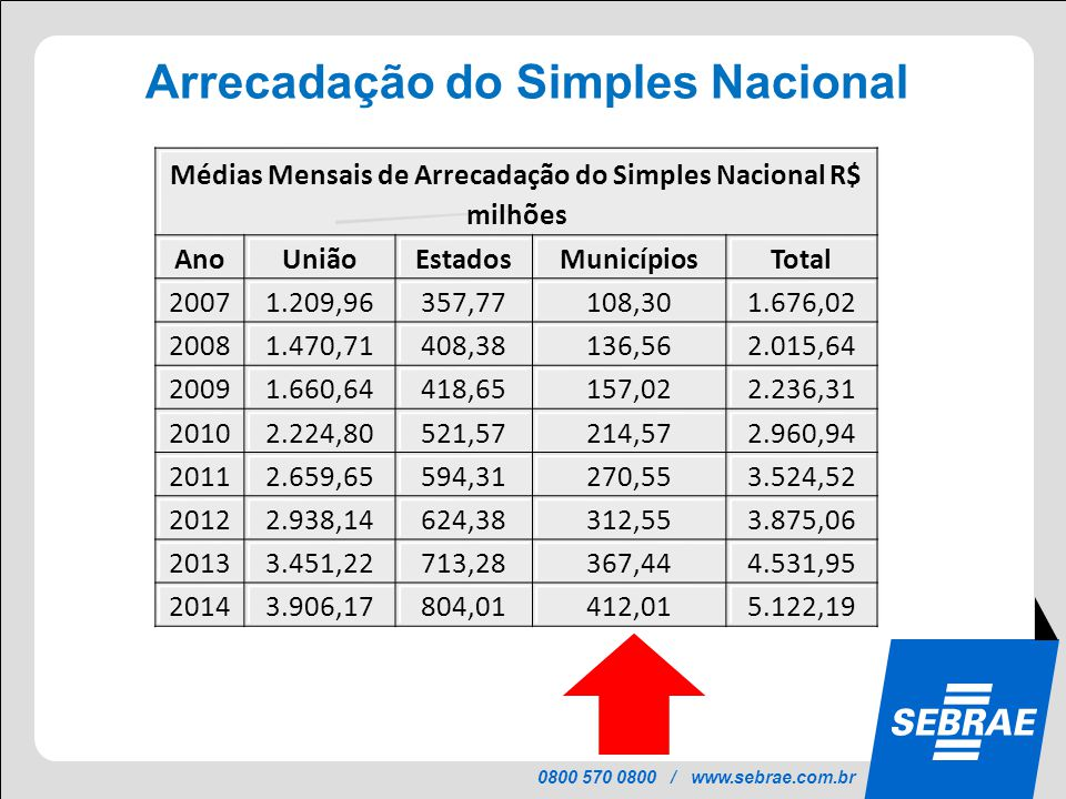 0800 570 0800 / www.sebrae.com.br UniãoEstadosMunicípiosTOTAL Arrecadação do Simples Nacional Médias Mensais de Arrecadação do Simples Nacional R$ mil